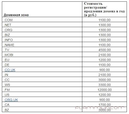 price-domains-2016
